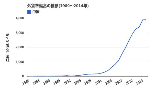 中国外貨準備高