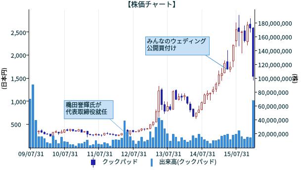 chart_20160207_150651