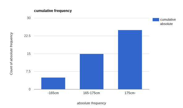 【CFA】Frequency distributionで使われるabsoluteとrelativeを使いこなす