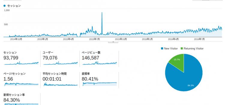 祝ブログ2周年!延べ10万人近くが訪れたブログ解析結果を公開します!
