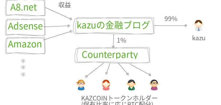 【2017/2月配当】KAZCOINホルダーへブログ収益の1%配当しました