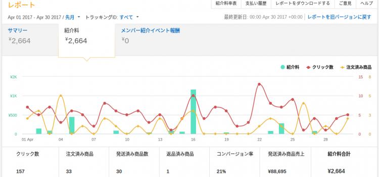 【2017/4月配当】KAZCOINホルダーへブログ収益の1%配当しました