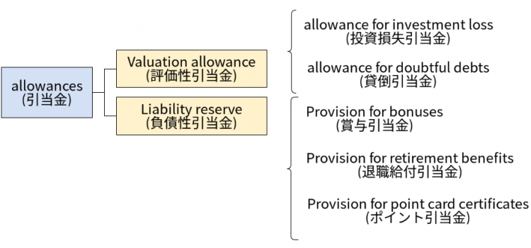 【CFA】Valuation allowance(評価性引当金)とLiability reserve(負債性引当金)の違い