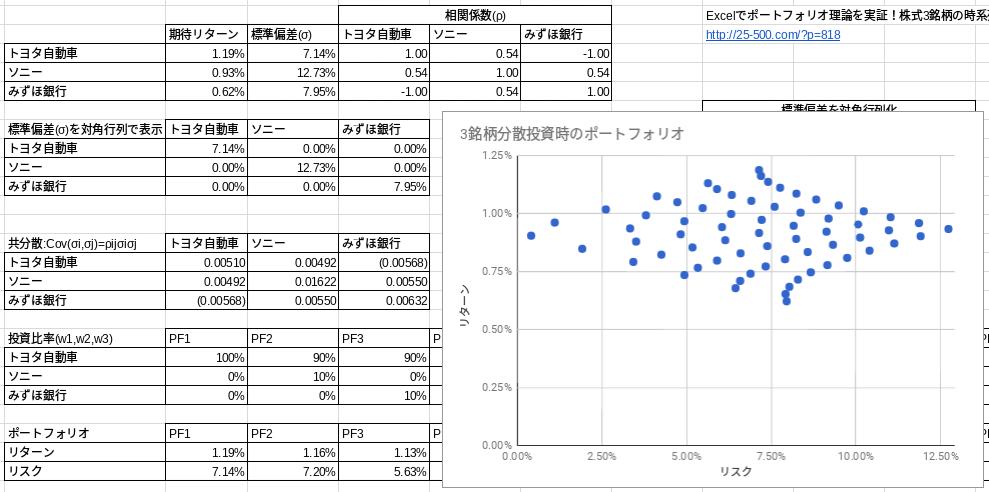 相関係数-1.0時のポートフォリオ